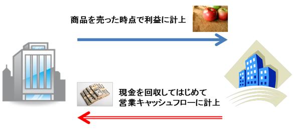 営業キャッシュフロー(営業CF)