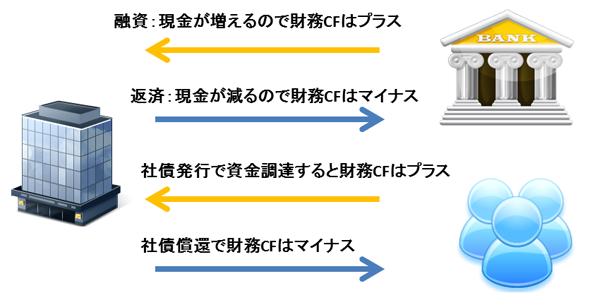財務キャッシュフロー(財務CF)