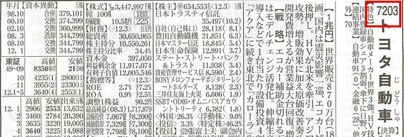 証券コード