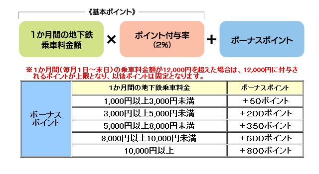 地下鉄利用で貯まるポイント表